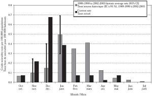flu deaths graph